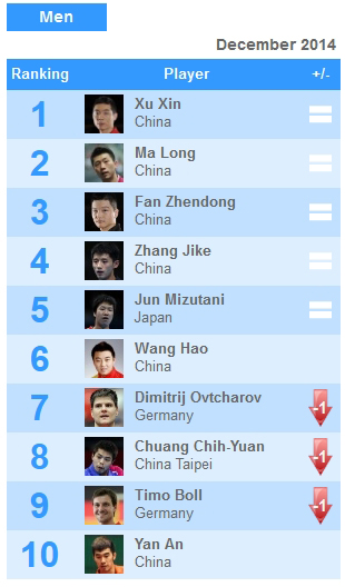 World Rankings December 2014 Peoples Table Tennis Club