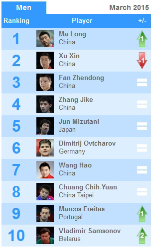 World Rankings March 2015 Peoples Table Tennis Club